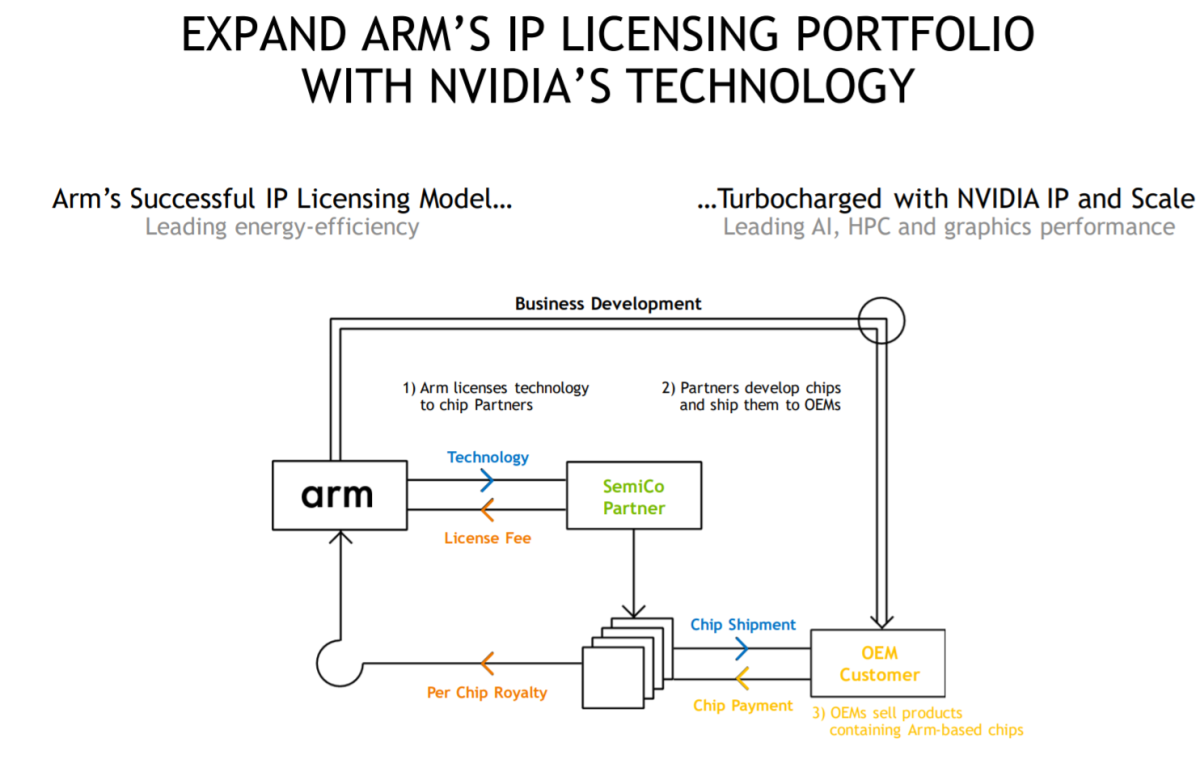 How ARM's business model works. Source: Nvidia.