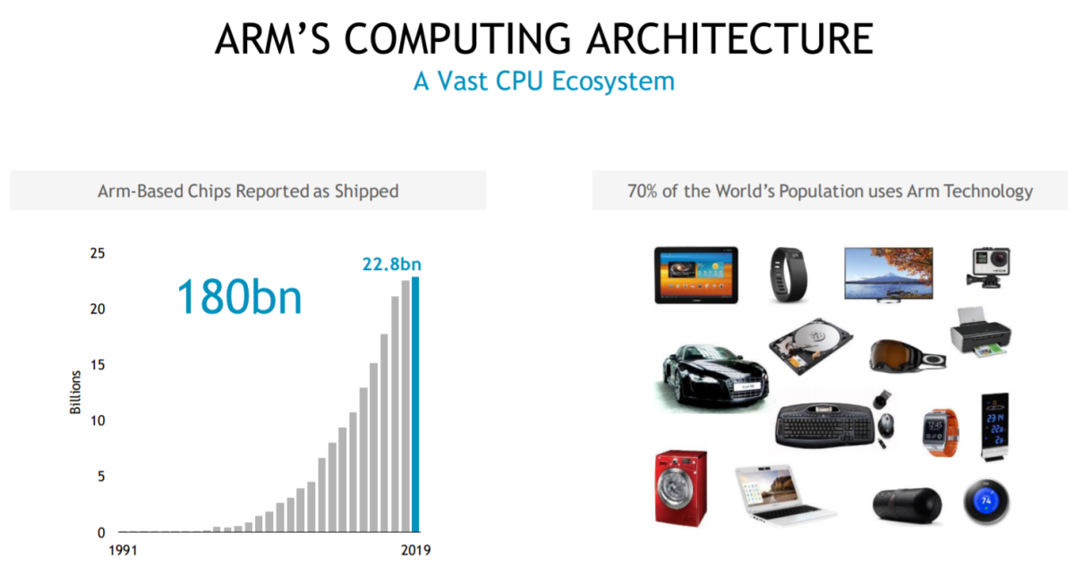 The growth of ARM-powered silicon over the years. Source: Nvidia.