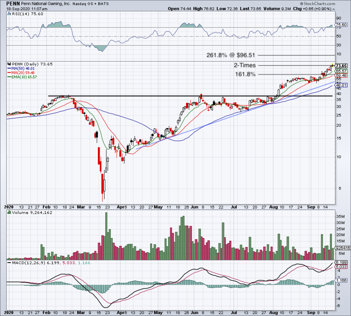 Daily chart of Penn stock.