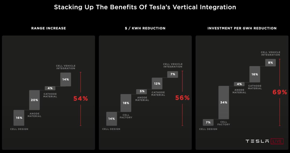 Tesla's long-term battery technology and manufacturing goals. Source: Tesla.