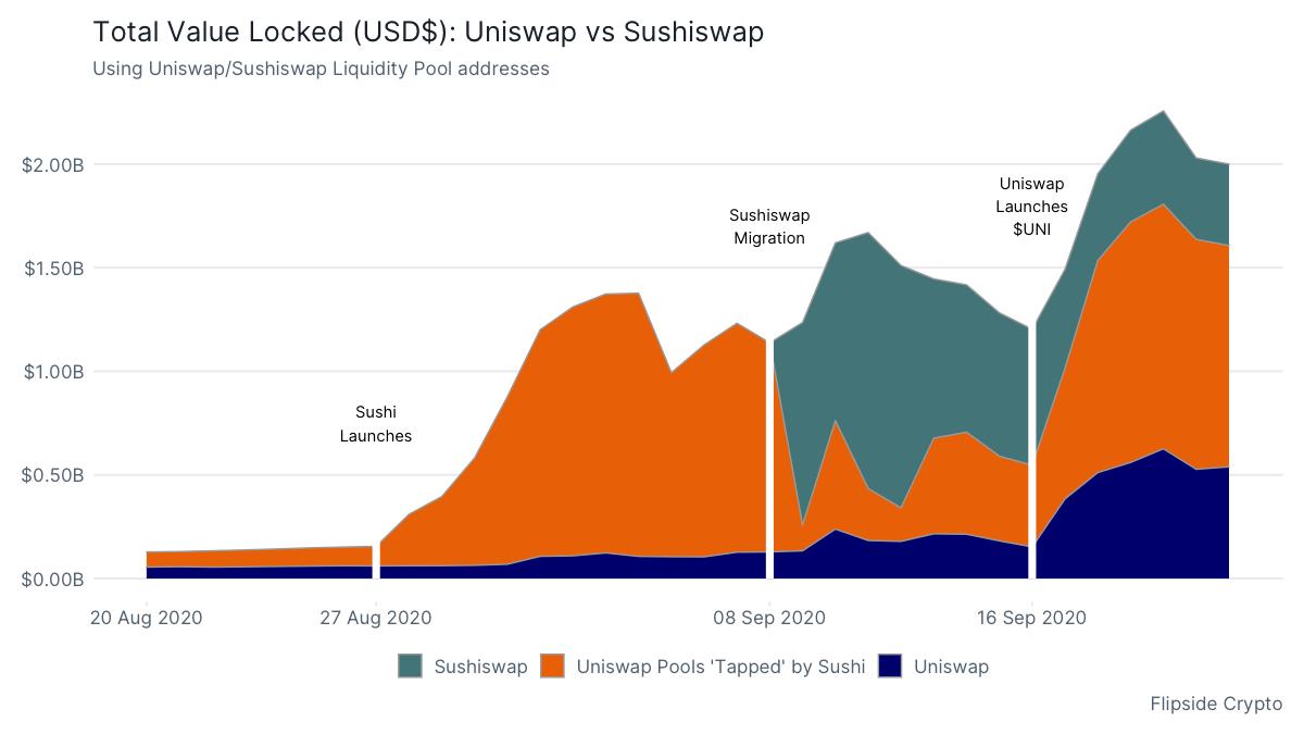 Flipside Crypto 09-2020 Sushi_Uniswap_TVL