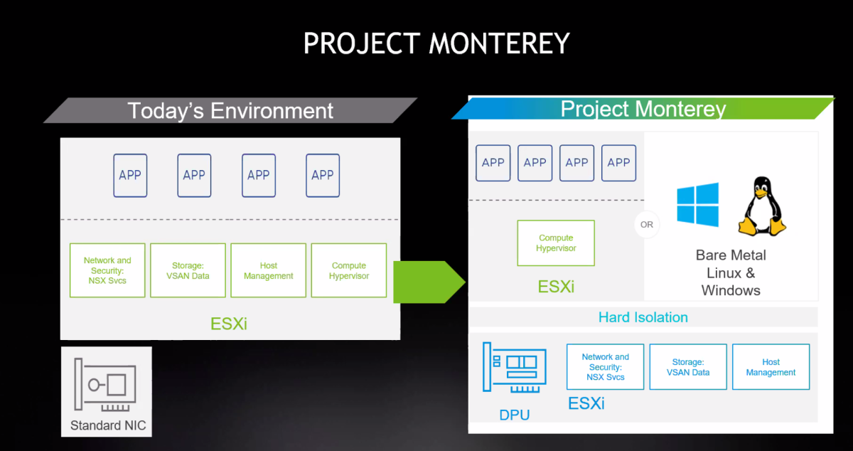 How VMware's Project Monterey extends the capabilities of SmartNICs. Source: Nvidia/VMware.