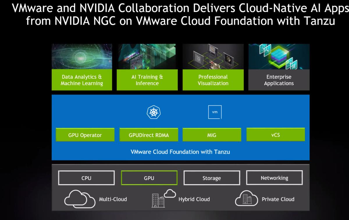 Nvidia and VMware's NGC partnership. Source: Nvidia/VMware.