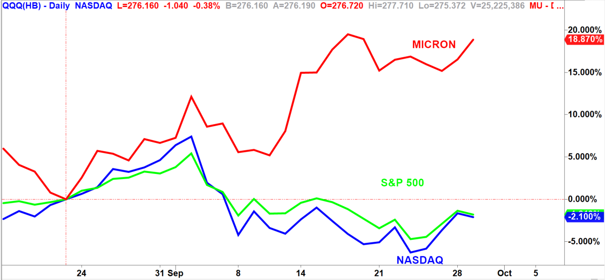 Micron vs. S&P 500 vs. Nasdaq 100. Chart by TradeStation