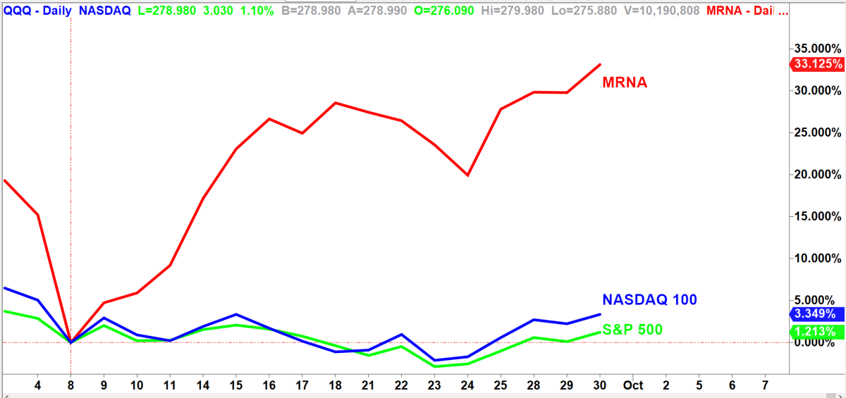 Moderna (MRNA) vs S&P 500 vs. Nasdaq. Chart via TradeStation