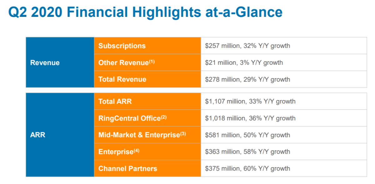 RingCentral's Q2 growth rates. Source: RingCentral.