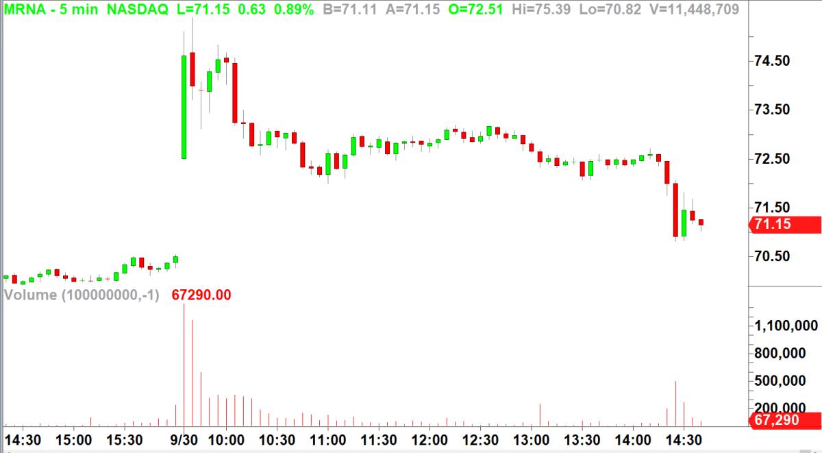 Moderna 5 minute chart via TradeStation