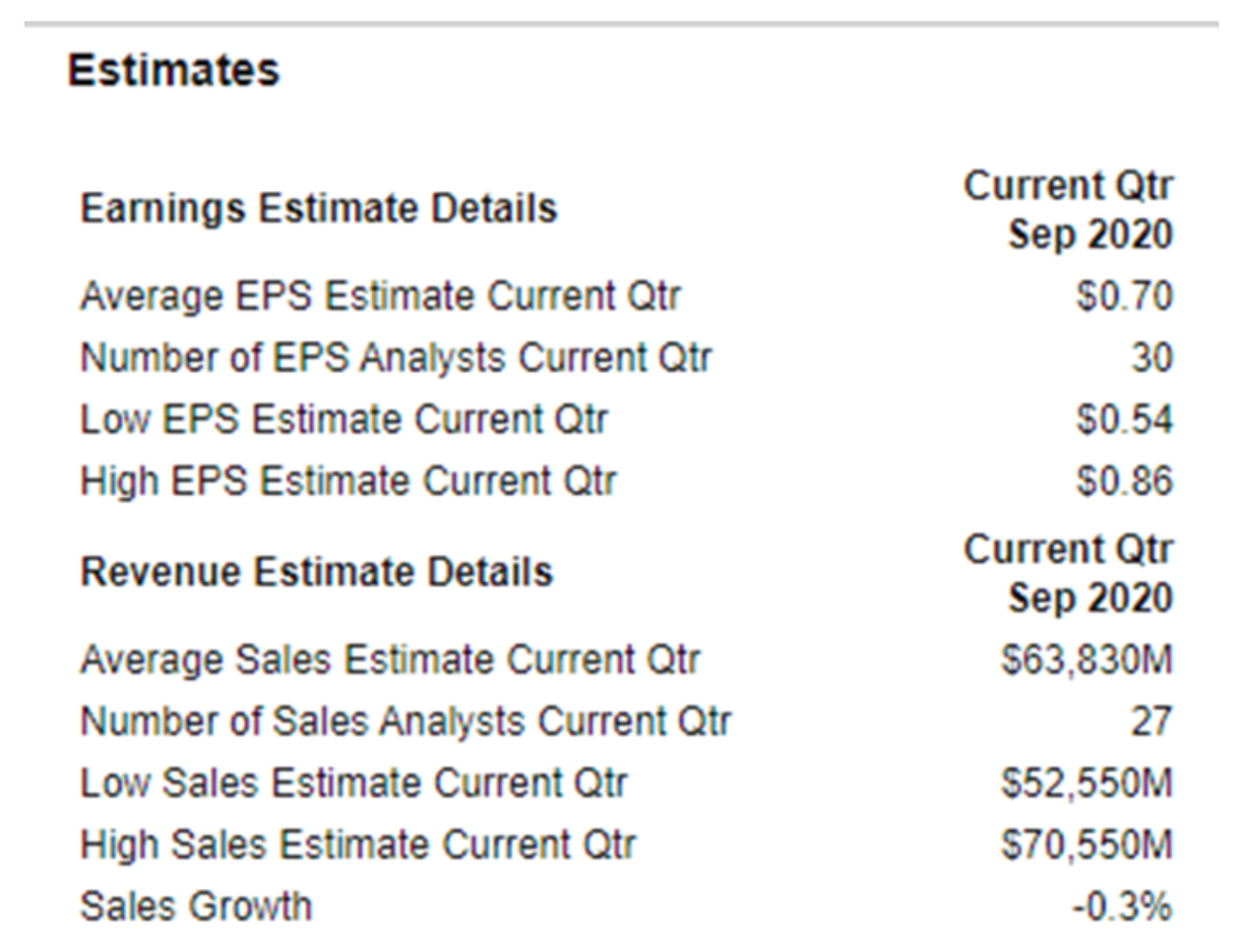 Estimates, Earnings and Revenue
