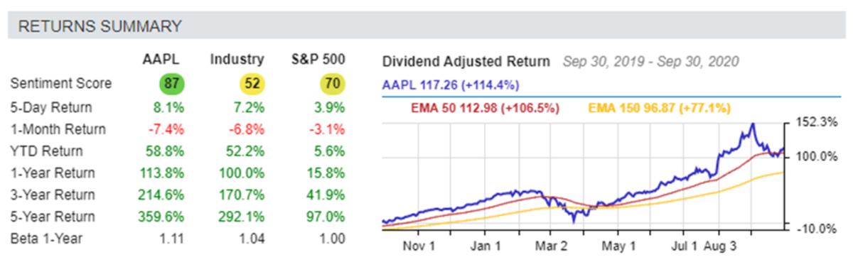 Returns Summary AAPL. Industry. S&P 500 - Sep. 30