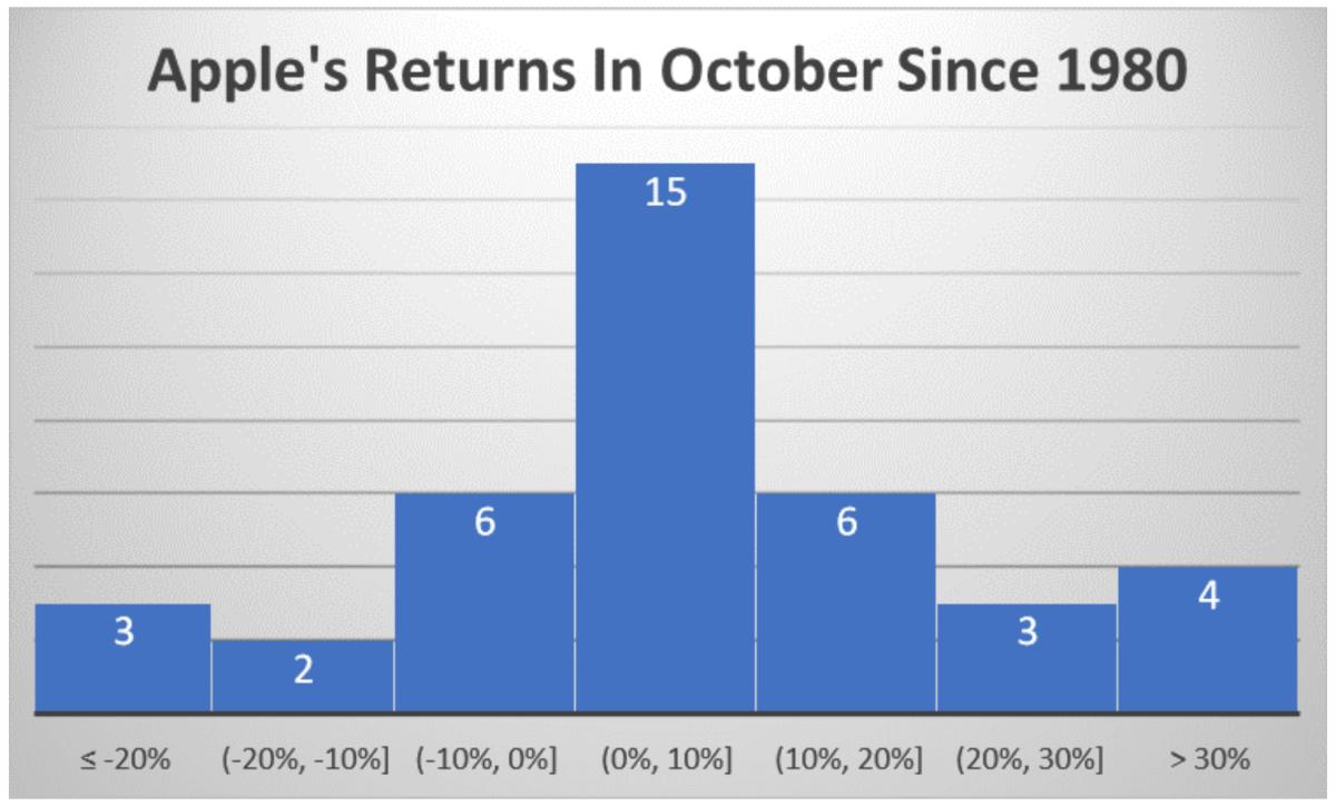 Apple's Returns since 1980