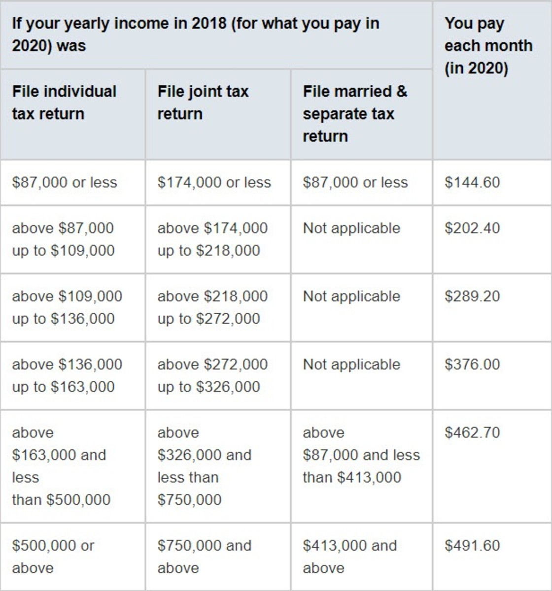 2020 Medicare Part B Monthly Premiums