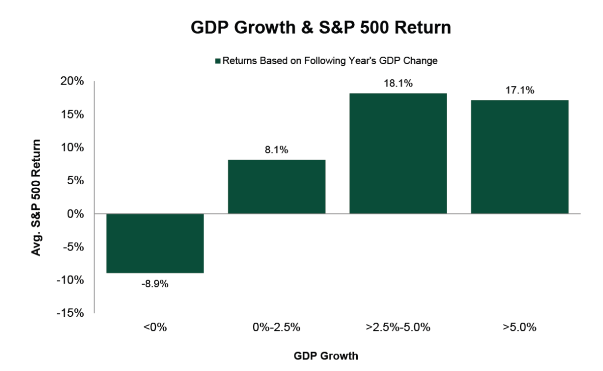 Source: FactSet; Yearly IMF IFS GDP Growth, Real Percent Change - United States, 1970–2019; GFD S&P 500 Total Return (gross), 1969–2018. Average return within GDP growth increments.