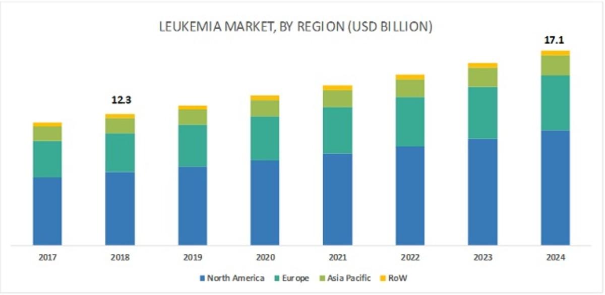 leukemia_market