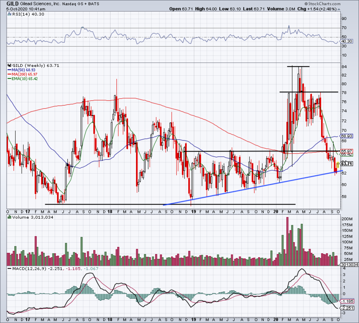 Daily chart of Gilead stock.