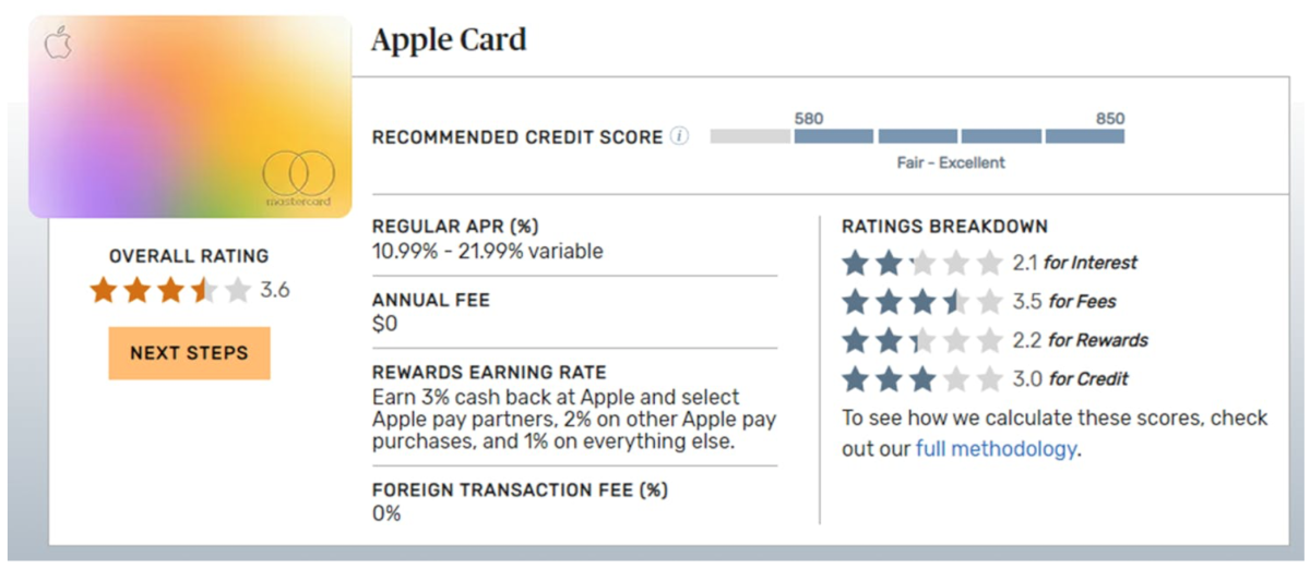 Apple Card Rating