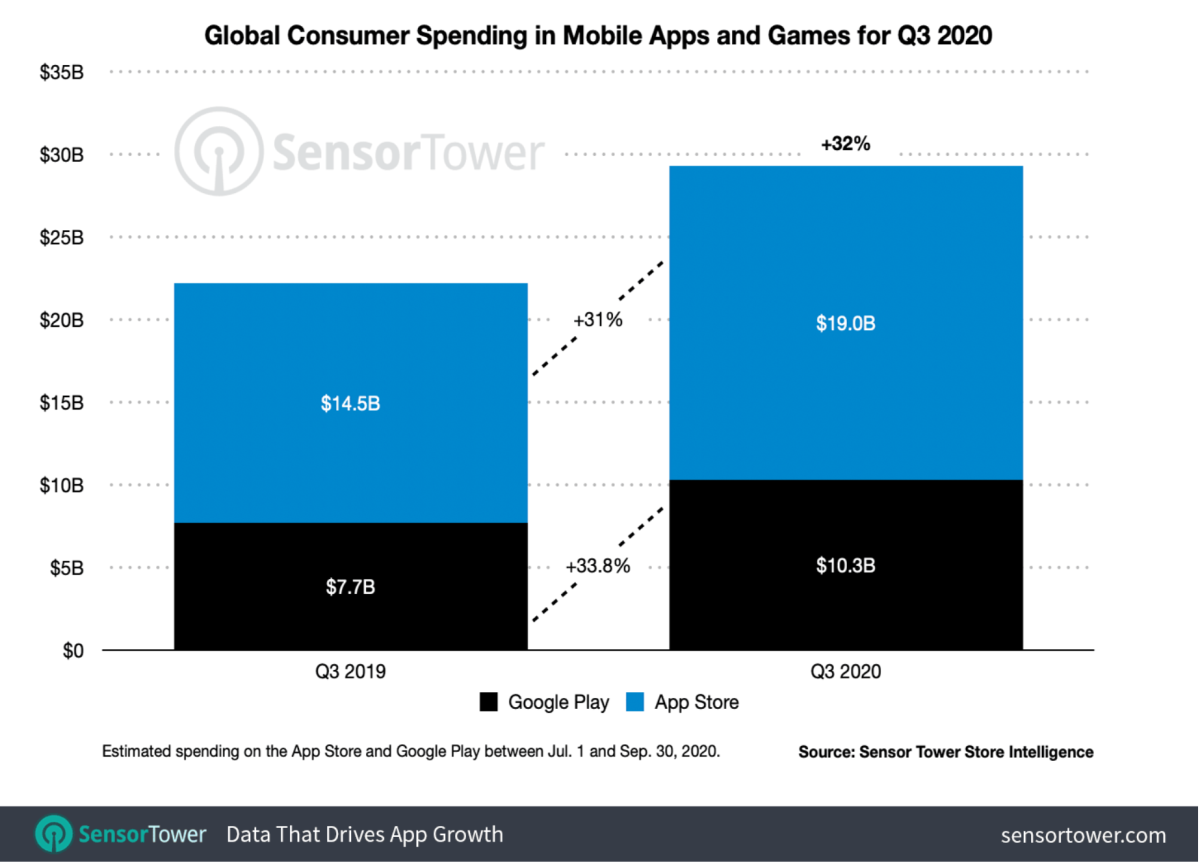 Global Consumer Spending in Mobile Apps and Games - Q3 2020