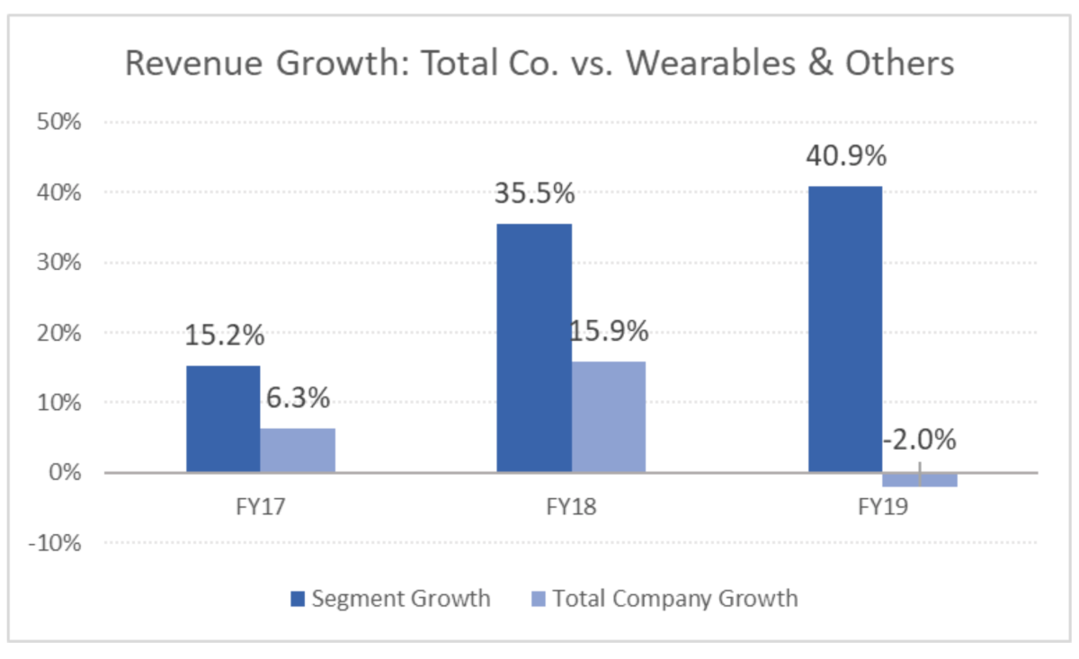 Revenue Growth. Total Co vs. Wearables & Others