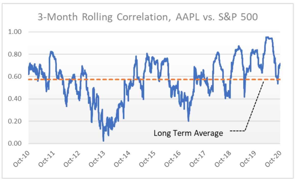 3-Month Rolling Correlation, Apple vs. S&P 500
