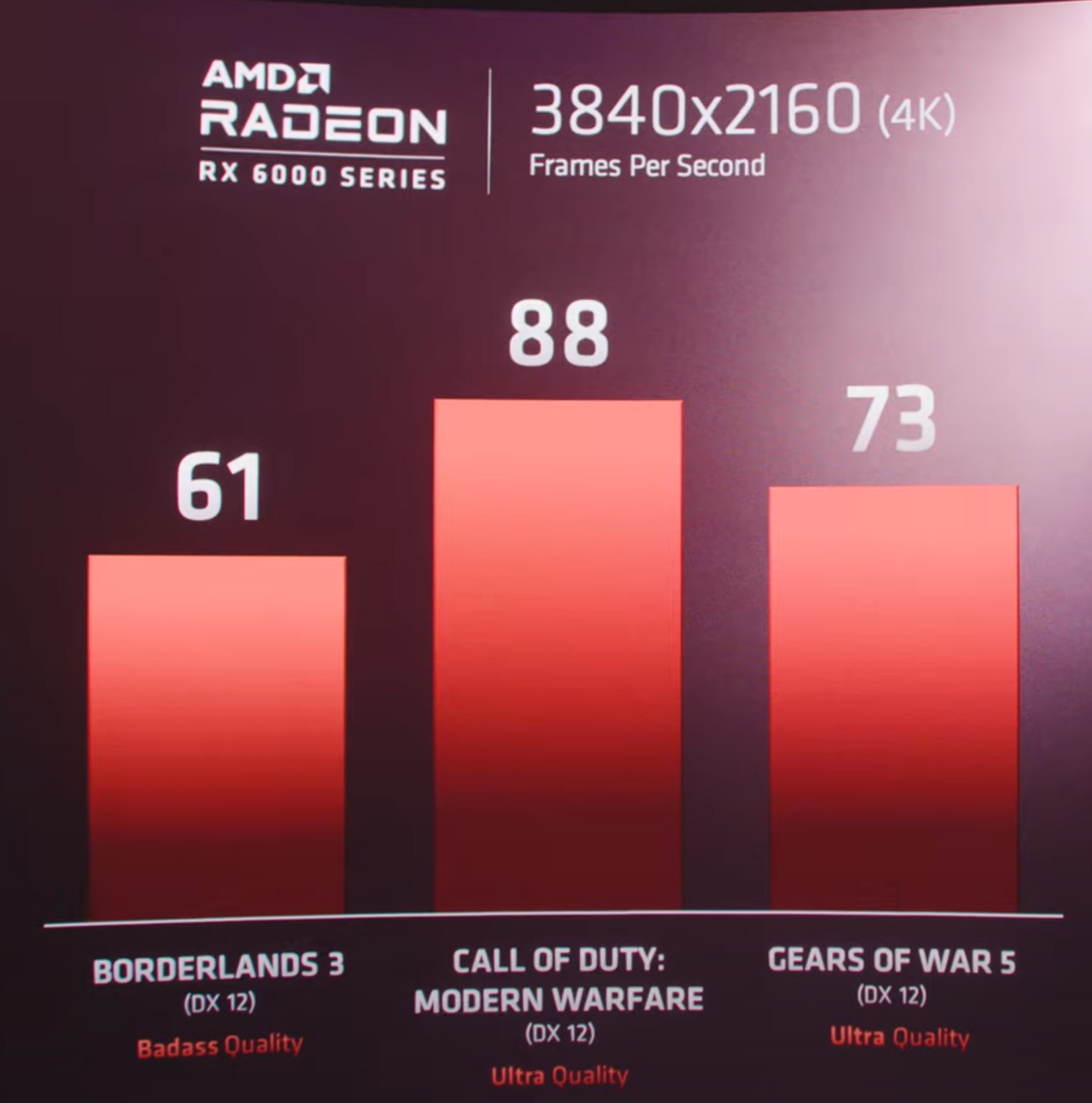 4K gaming benchmarks for an upcoming AMD RX 6000 GPU. Source: AMD.