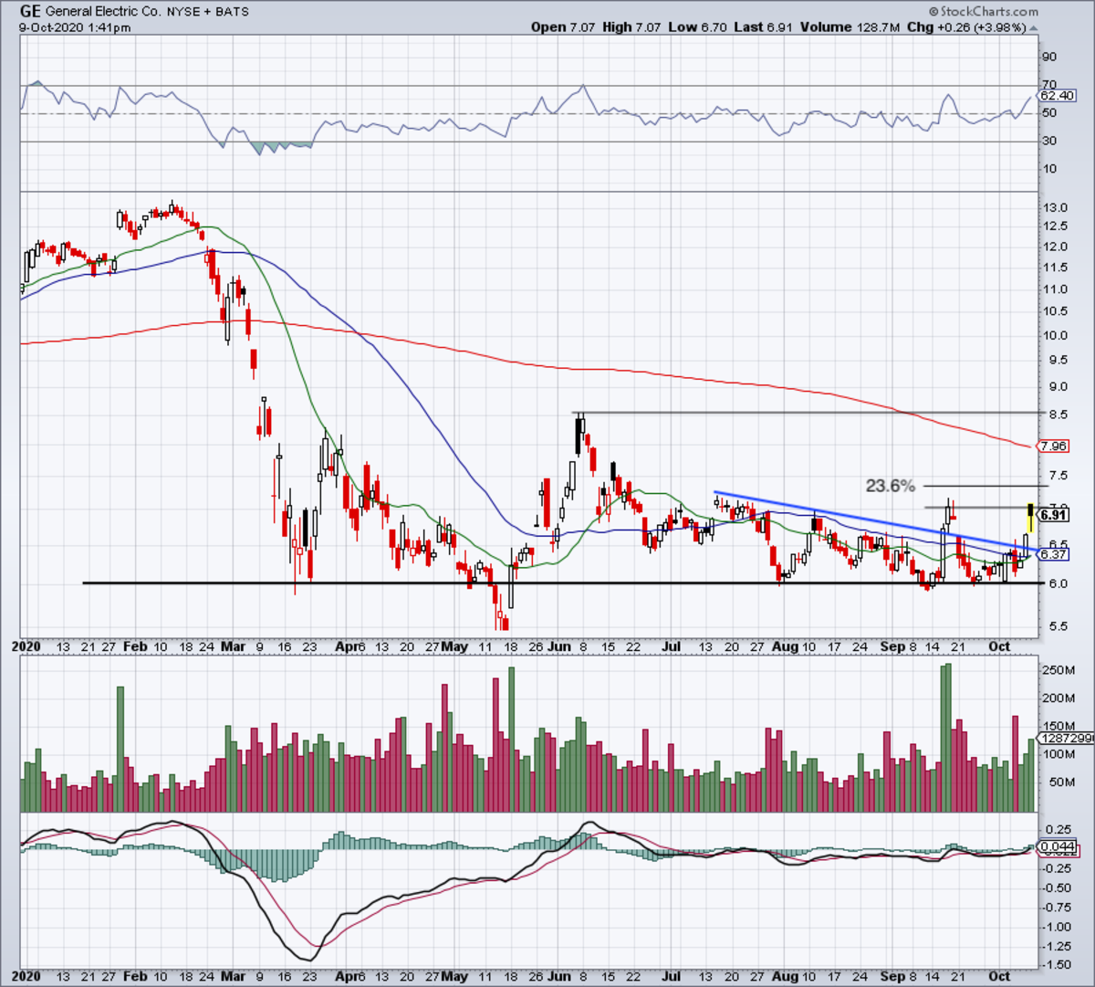 Daily chart of GE stock.