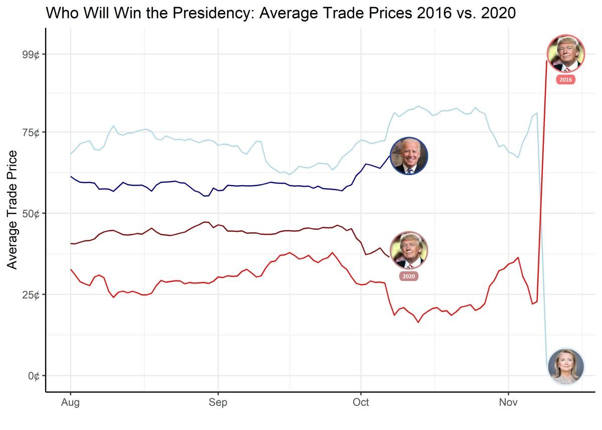 2016 vs 2020 comparison chart via Predictit