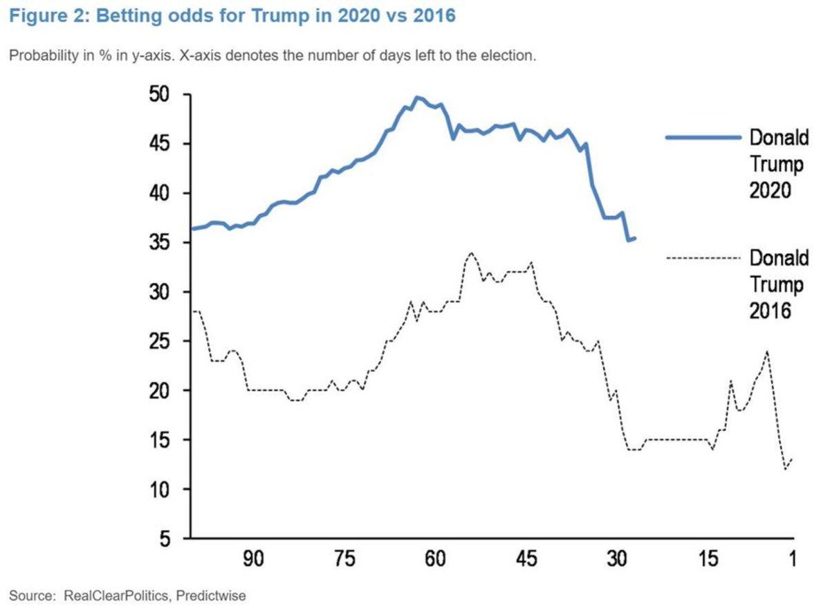 trump comparison chart