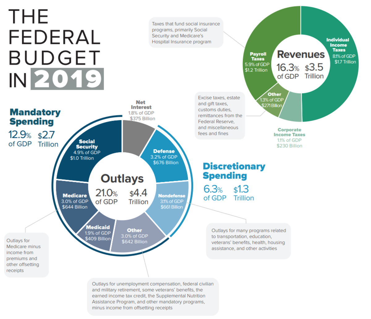 2019_Federal_Budget_Infographic