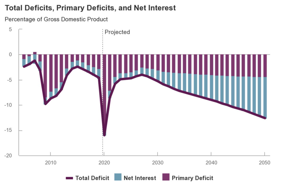 1024px-US_Federal_Budget_Deficits_as_of_Sep._2020
