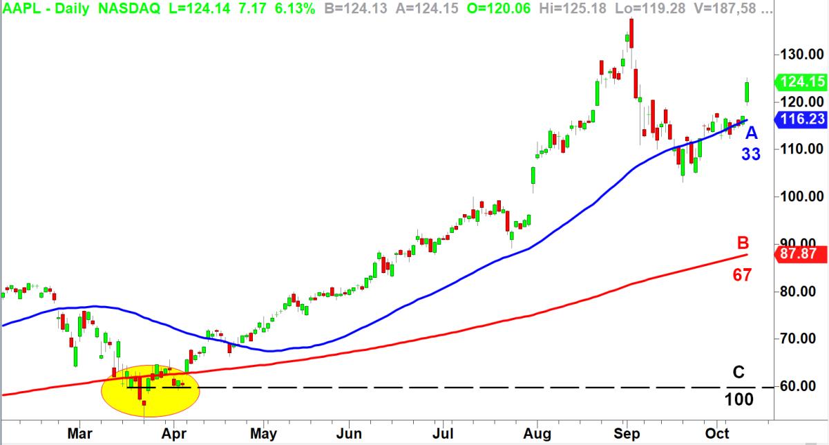 Apple chart via TradeStation