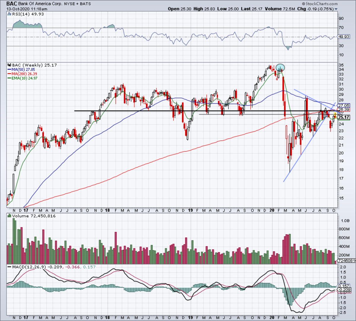 Weekly chart of Bank of America stock.