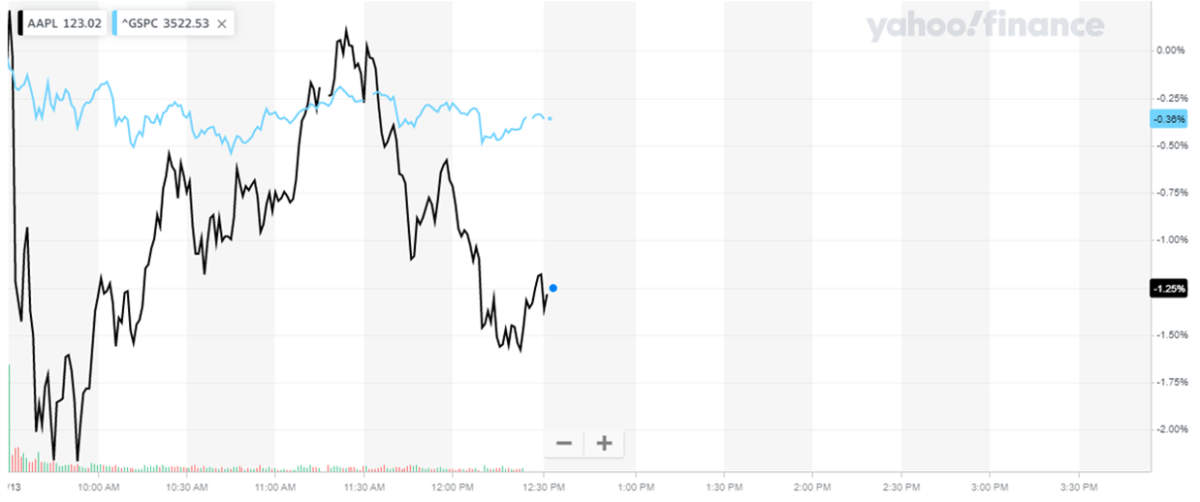 Apple stock performance vs. S&P 500, October 13 (chart)