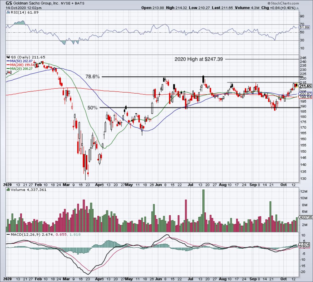 Daily chart of Goldman Sachs stock.