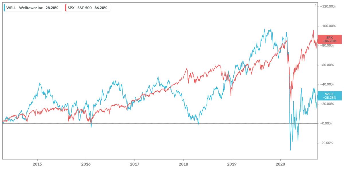 Welltower under DeRosa vs the S&P 500