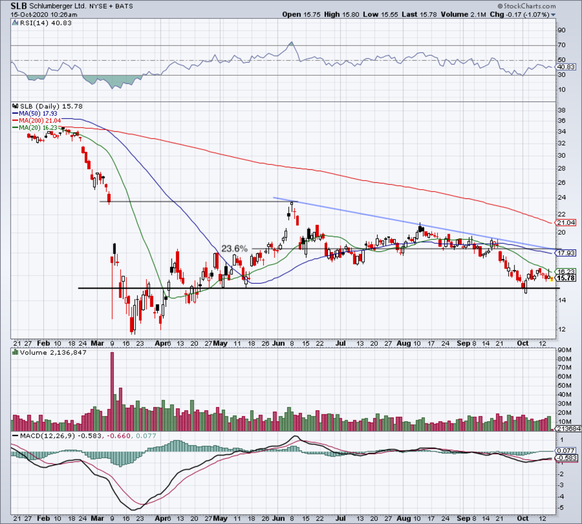 Daily chart of Schlumberger stock.