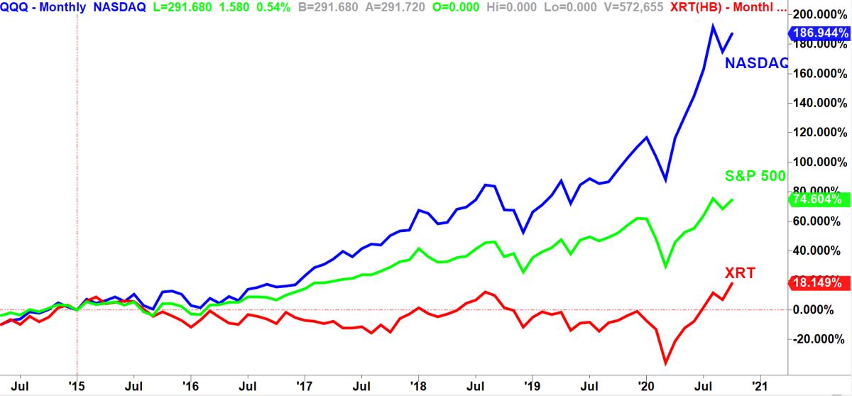Monthly comparison chart via TradeStation
