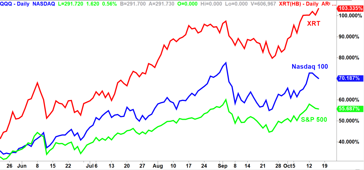 Daily comparison chart via TradeStation