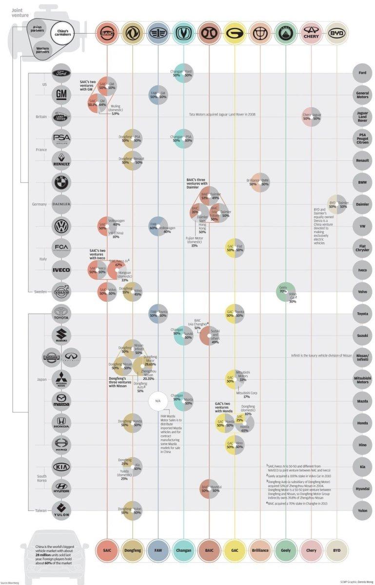 China's vehicle ventures. SCMP Graphic