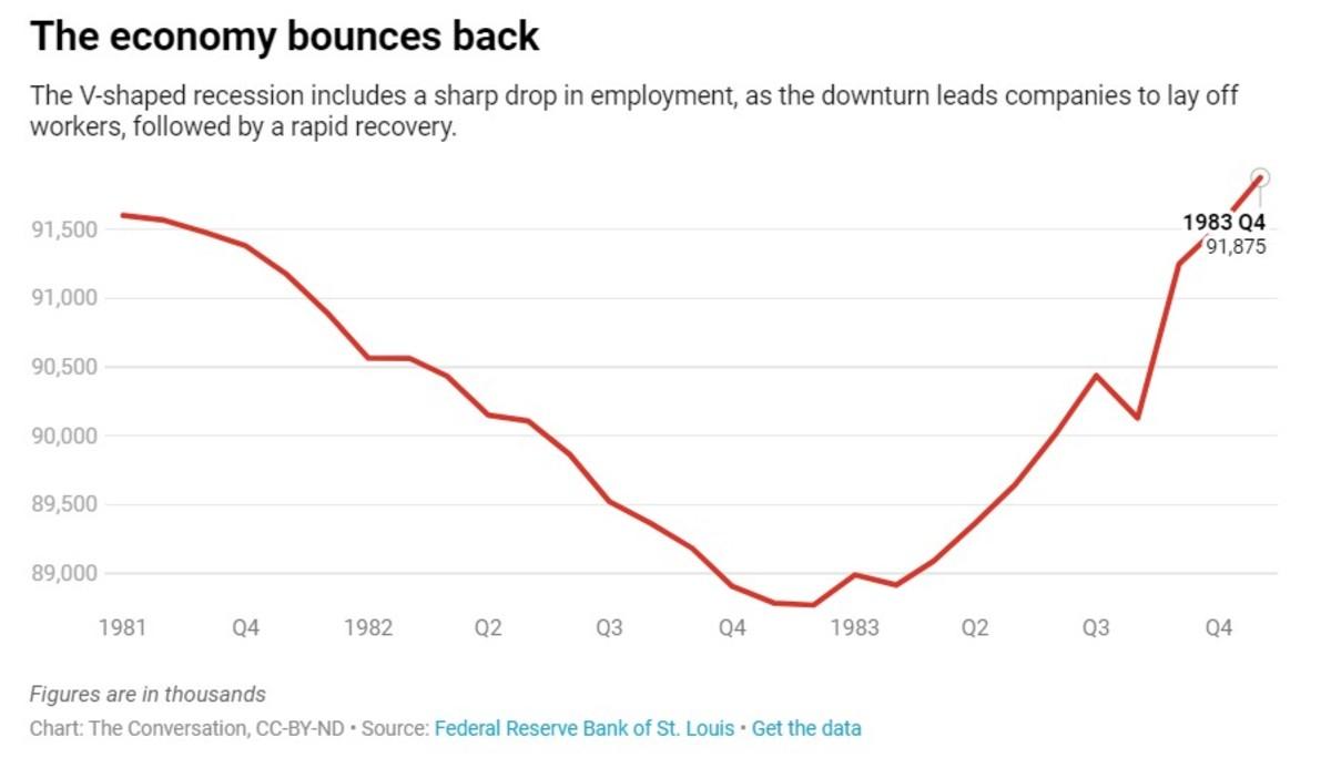 The economy bounces back