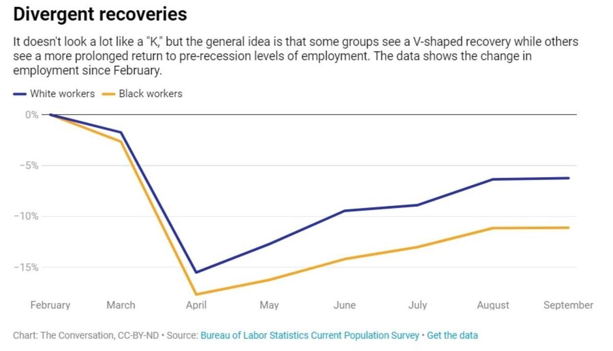 divergent recoveries