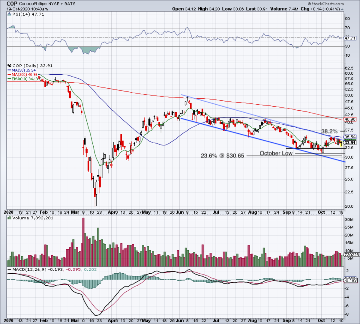 Daily chart of ConocoPhillips stock.