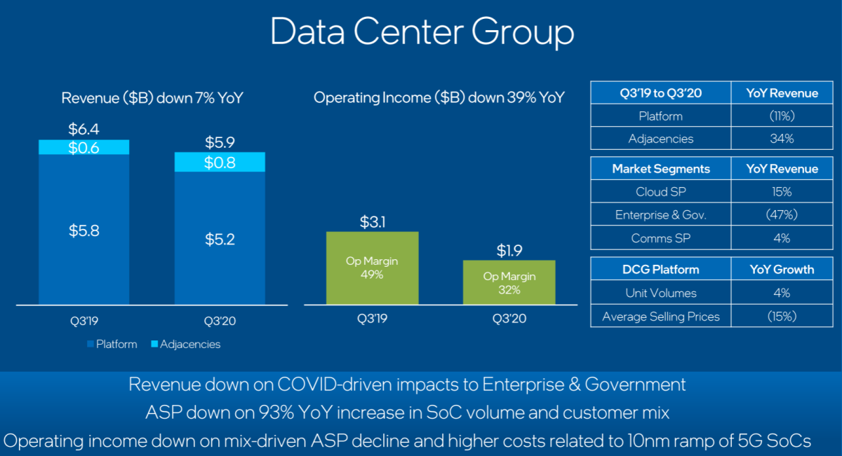 DCG's Q3 performance. Source: Intel.
