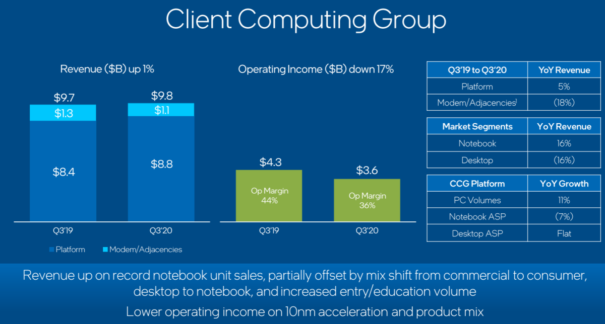 CCG's Q3 performance. Source: Intel.