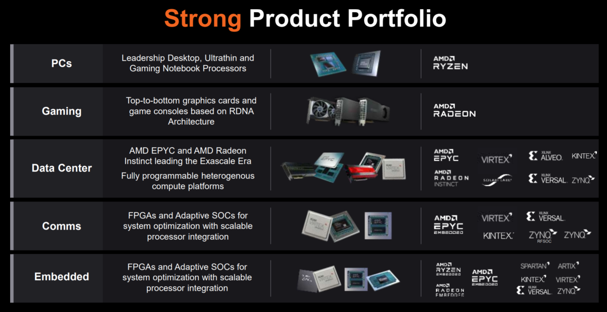 AMD and Xilinx's product lines and end-markets. Source: AMD.