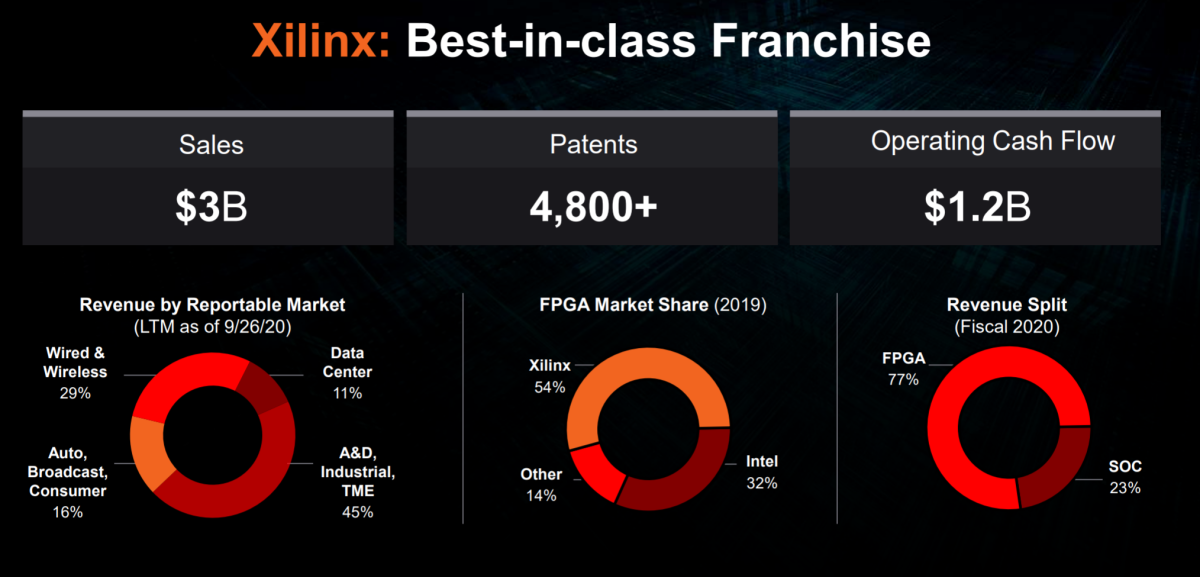 Xilinx's current business at a glance. Source: AMD.