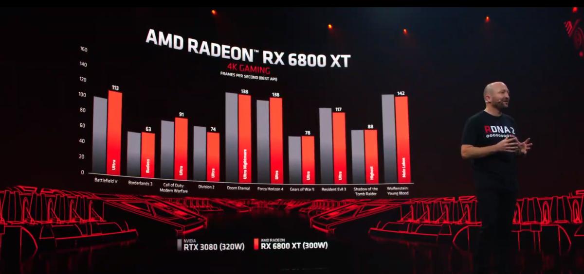 AMD's RX 6800 XT GPU pitted against Nvidia's RTX 3080. Source: AMD.