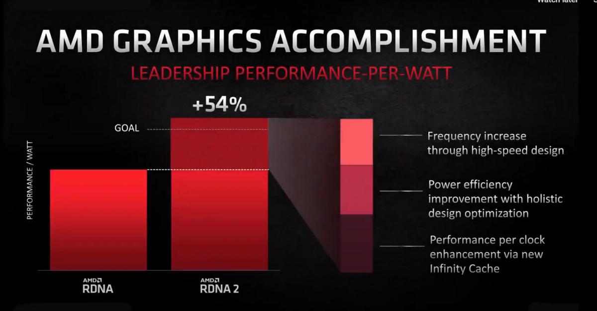 The power efficiency of AMD's RDNA 2 GPUs. Source: AMD.