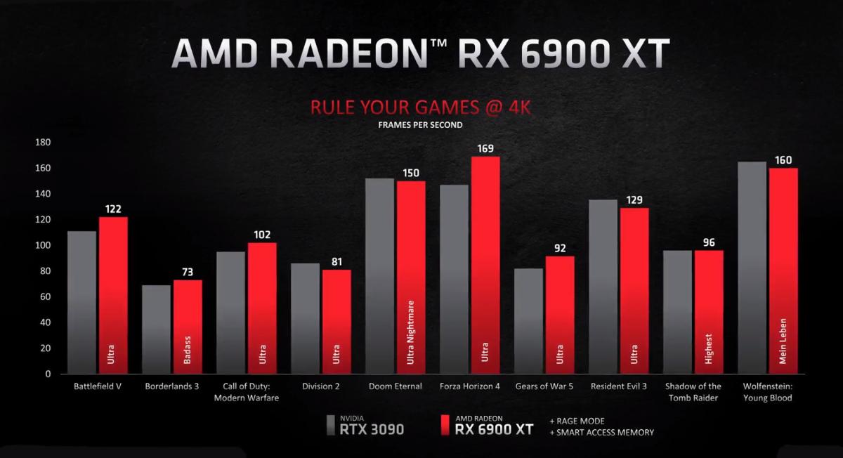 AMD's RX 6900 XT GPU compared with Nvidia's RTX 3090. Source: AMD.