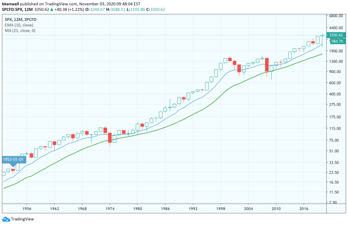 70-Year annual chart of the S&P 500.