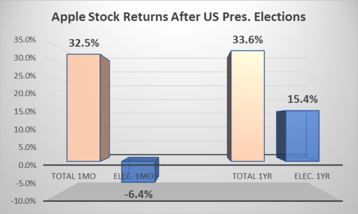 AAPL US. Elections