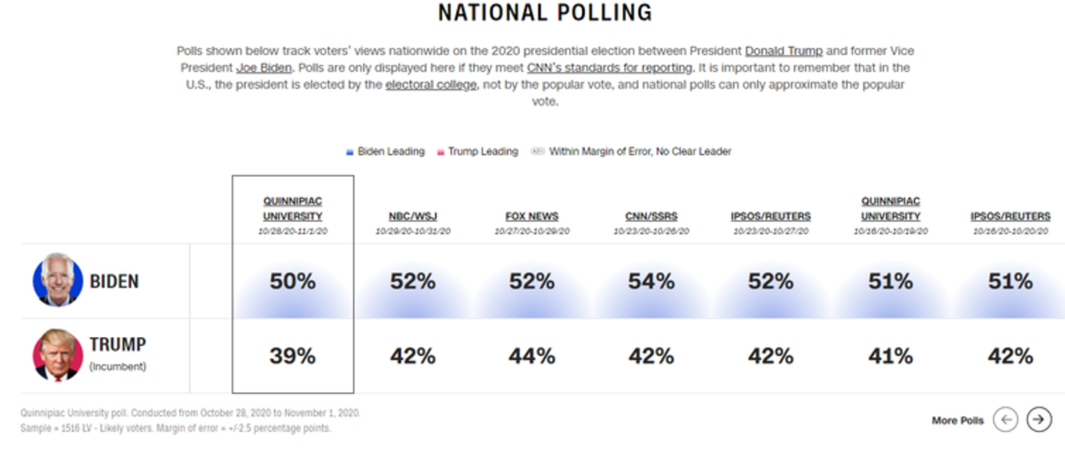 CNN posted national polls on the presidential race, taken between 10/16/20 and 11/1/20. Screenshot, CNN, CC BY